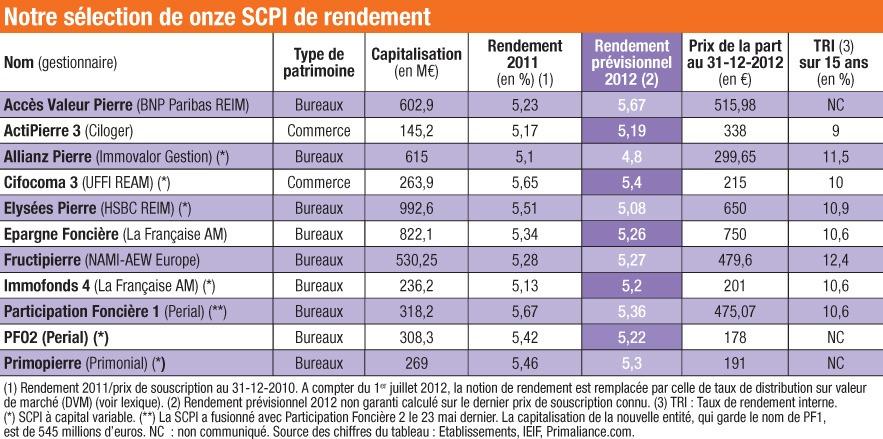 Comparatif SCPI